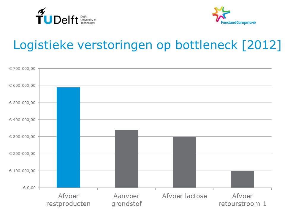 Logistieke verstoringen op bottleneck [2012]